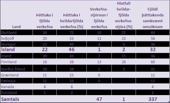 Þátttaka Íslendinga í NPP verkefnum